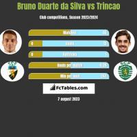 Bruno Duarte da Silva vs Trincao h2h player stats