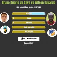 Bruno Duarte da Silva vs Wilson Eduardo h2h player stats