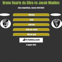 Bruno Duarte da Silva vs Jacob Maddox h2h player stats