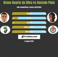 Bruno Duarte da Silva vs Gonzalo Plata h2h player stats