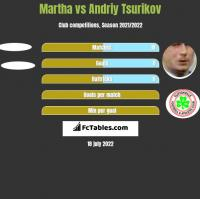 Martha vs Andriy Tsurikov h2h player stats