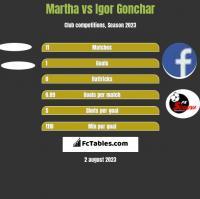 Martha vs Igor Gonchar h2h player stats