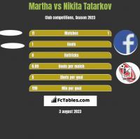 Martha vs Nikita Tatarkov h2h player stats