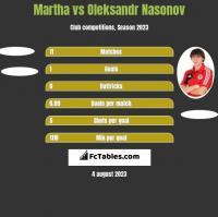Martha vs Oleksandr Nasonov h2h player stats