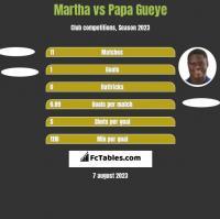 Martha vs Papa Gueye h2h player stats