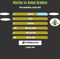 Martha vs Anton Bratkov h2h player stats