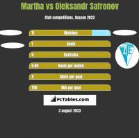 Martha vs Oleksandr Safronov h2h player stats