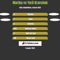 Martha vs Yurii Kravchuk h2h player stats