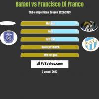 Rafael vs Francisco Di Franco h2h player stats