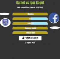 Rafael vs Igor Kogut h2h player stats