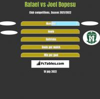 Rafael vs Joel Bopesu h2h player stats