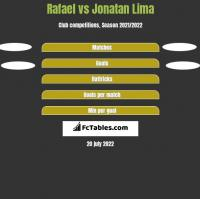 Rafael vs Jonatan Lima h2h player stats