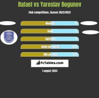 Rafael vs Yaroslav Bogunov h2h player stats