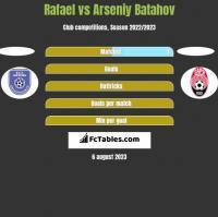 Rafael vs Arseniy Batahov h2h player stats
