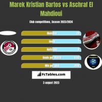 Marek Kristian Bartos vs Aschraf El Mahdioui h2h player stats