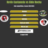 Kevin Castaneda vs Aldo Rocha h2h player stats