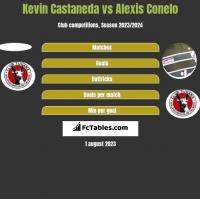 Kevin Castaneda vs Alexis Conelo h2h player stats