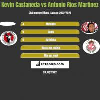 Kevin Castaneda vs Antonio Rios Martinez h2h player stats
