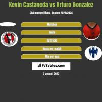 Kevin Castaneda vs Arturo Gonzalez h2h player stats