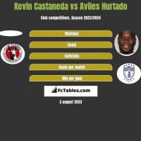 Kevin Castaneda vs Aviles Hurtado h2h player stats