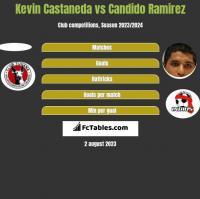 Kevin Castaneda vs Candido Ramirez h2h player stats