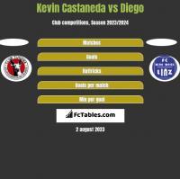 Kevin Castaneda vs Diego h2h player stats
