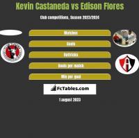 Kevin Castaneda vs Edison Flores h2h player stats