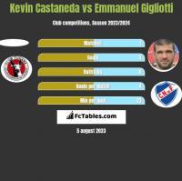 Kevin Castaneda vs Emmanuel Gigliotti h2h player stats