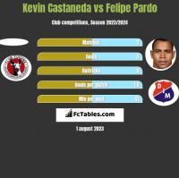 Kevin Castaneda vs Felipe Pardo h2h player stats