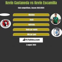 Kevin Castaneda vs Kevin Escamilla h2h player stats