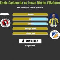 Kevin Castaneda vs Lucas Martin Villafanez h2h player stats