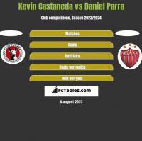 Kevin Castaneda vs Daniel Parra h2h player stats