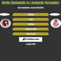 Kevin Castaneda vs Leonardo Fernandez h2h player stats
