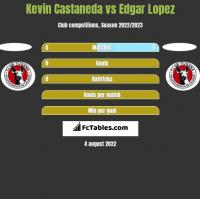 Kevin Castaneda vs Edgar Lopez h2h player stats