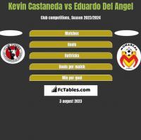 Kevin Castaneda vs Eduardo Del Angel h2h player stats