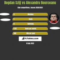 Bogdan Szijj vs Alexandru Bourceanu h2h player stats
