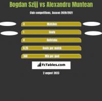 Bogdan Szijj vs Alexandru Muntean h2h player stats