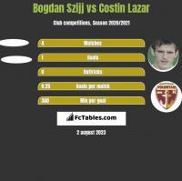 Bogdan Szijj vs Costin Lazar h2h player stats