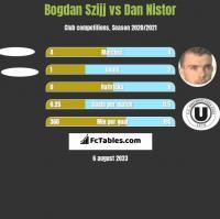 Bogdan Szijj vs Dan Nistor h2h player stats