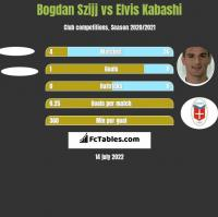 Bogdan Szijj vs Elvis Kabashi h2h player stats