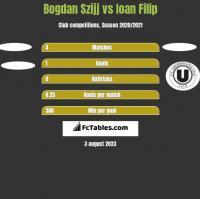 Bogdan Szijj vs Ioan Filip h2h player stats