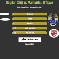 Bogdan Szijj vs Mamoutou N'Diaye h2h player stats