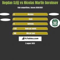 Bogdan Szijj vs Nicolas Martin Gorobsov h2h player stats