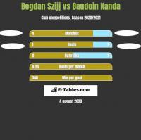 Bogdan Szijj vs Baudoin Kanda h2h player stats