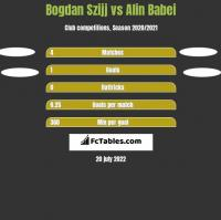 Bogdan Szijj vs Alin Babei h2h player stats