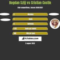 Bogdan Szijj vs Cristian Costin h2h player stats