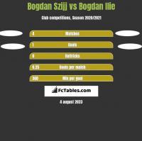 Bogdan Szijj vs Bogdan Ilie h2h player stats