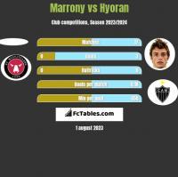 Marrony vs Hyoran h2h player stats