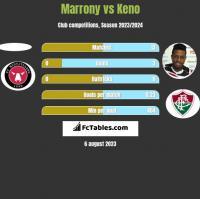 Marrony vs Keno h2h player stats