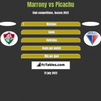 Marrony vs Picachu h2h player stats
